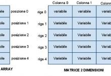 Matrici in C++